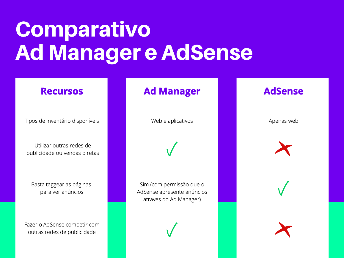 Diferenças entre Google Ad Manager e AdSense