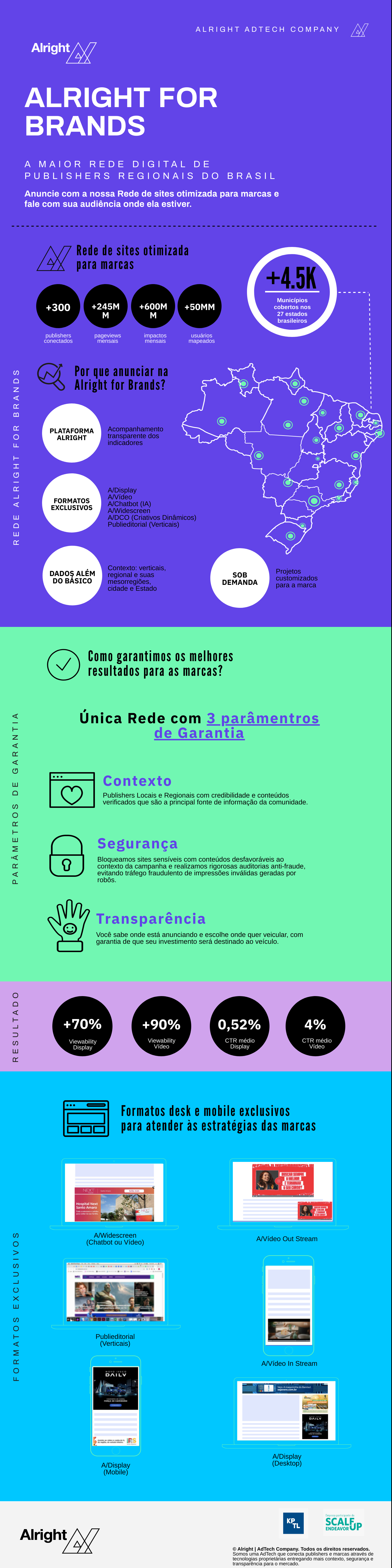 Infográfico Alright for Brands