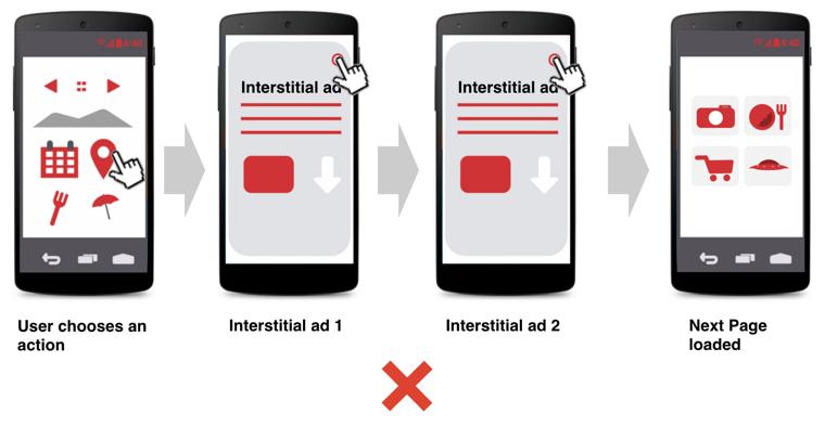 Exemplo de má aplicação do formato: anúncio intersticial recorrente