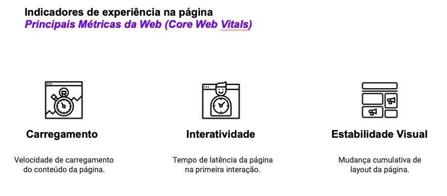 Core Web Vitals do Google