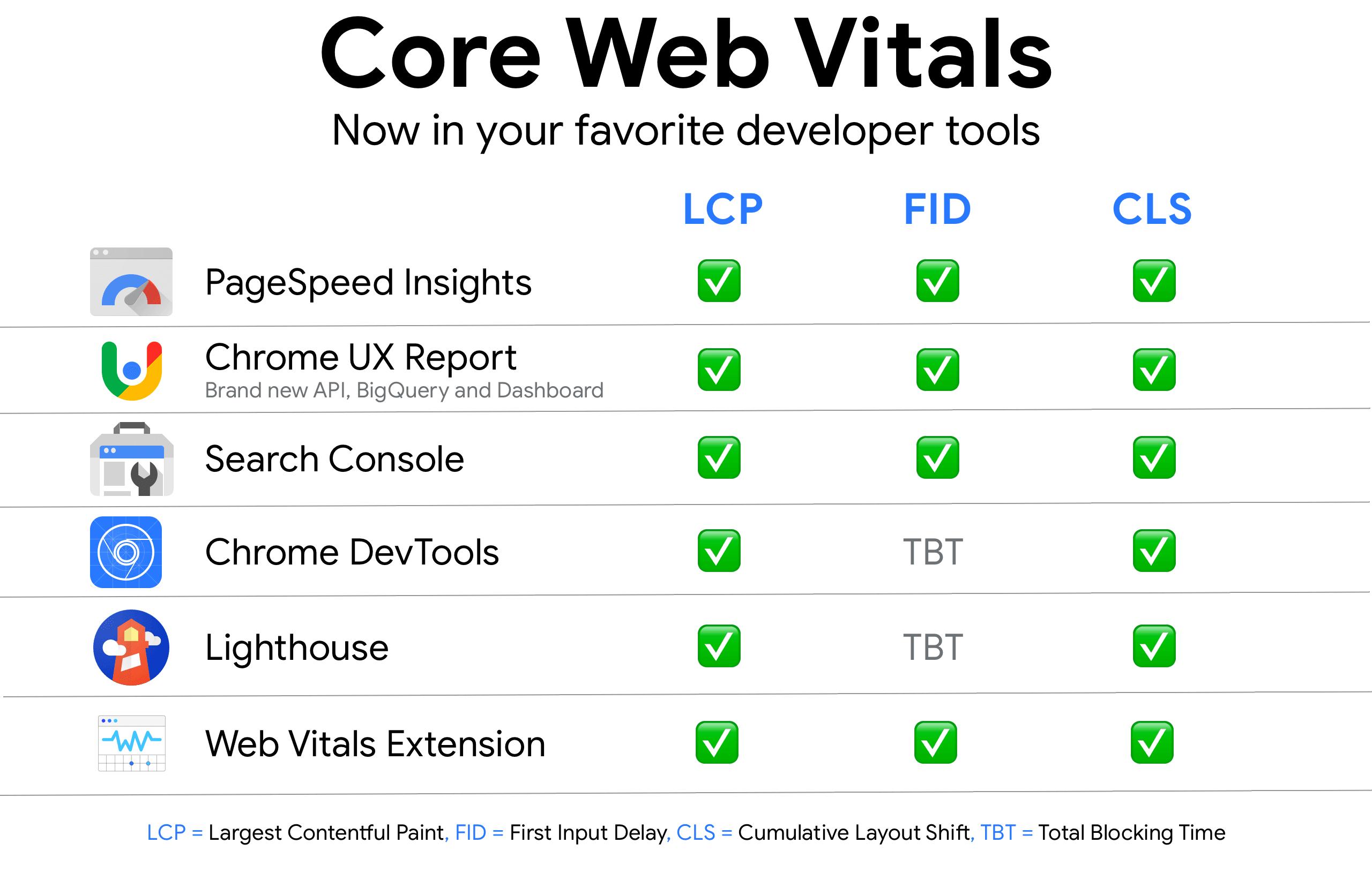 Ferramentas Web Vitals