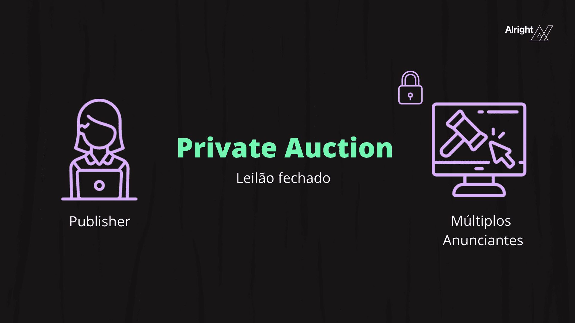 Private auction deal programático