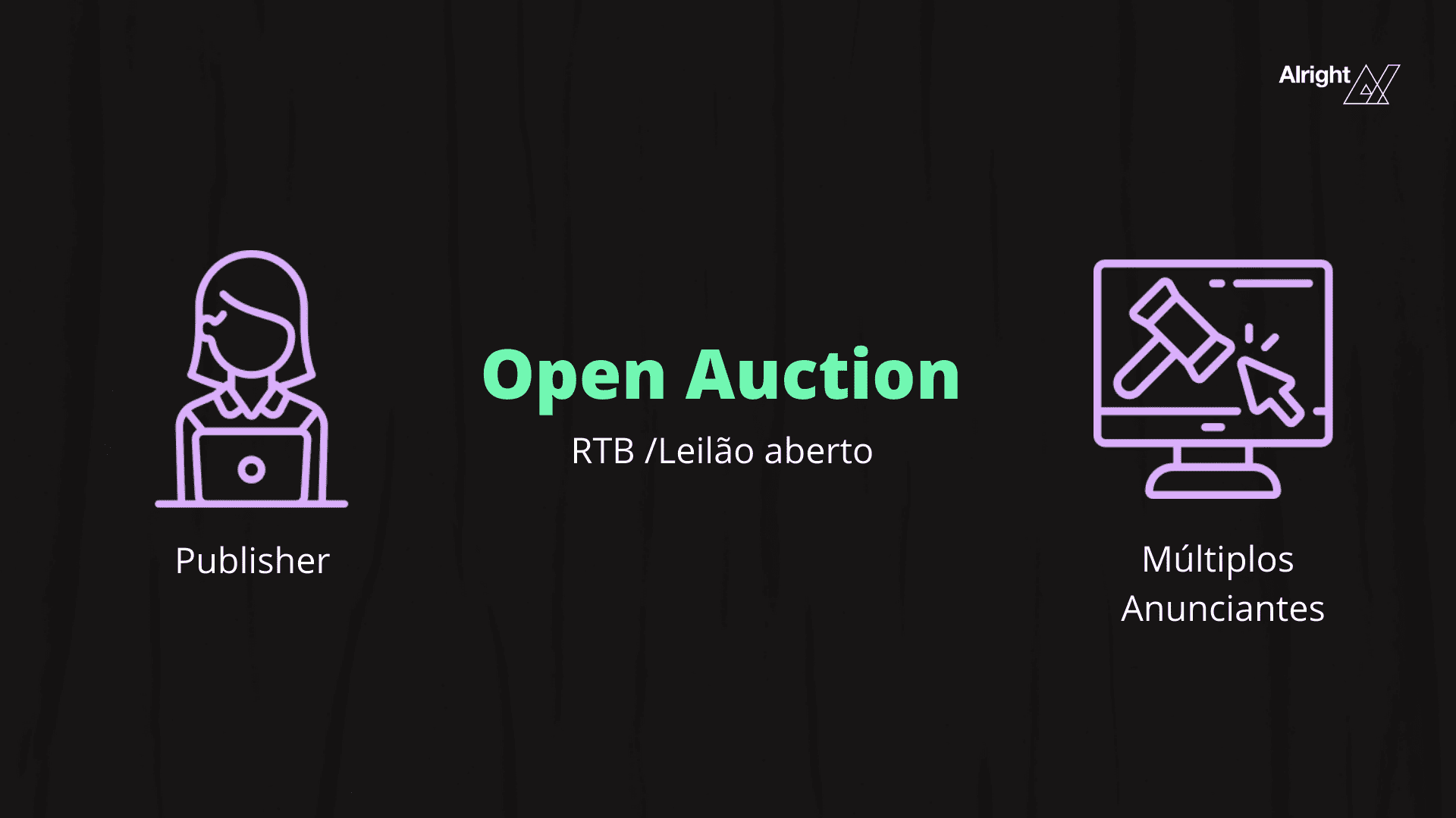 Open auction deal programático