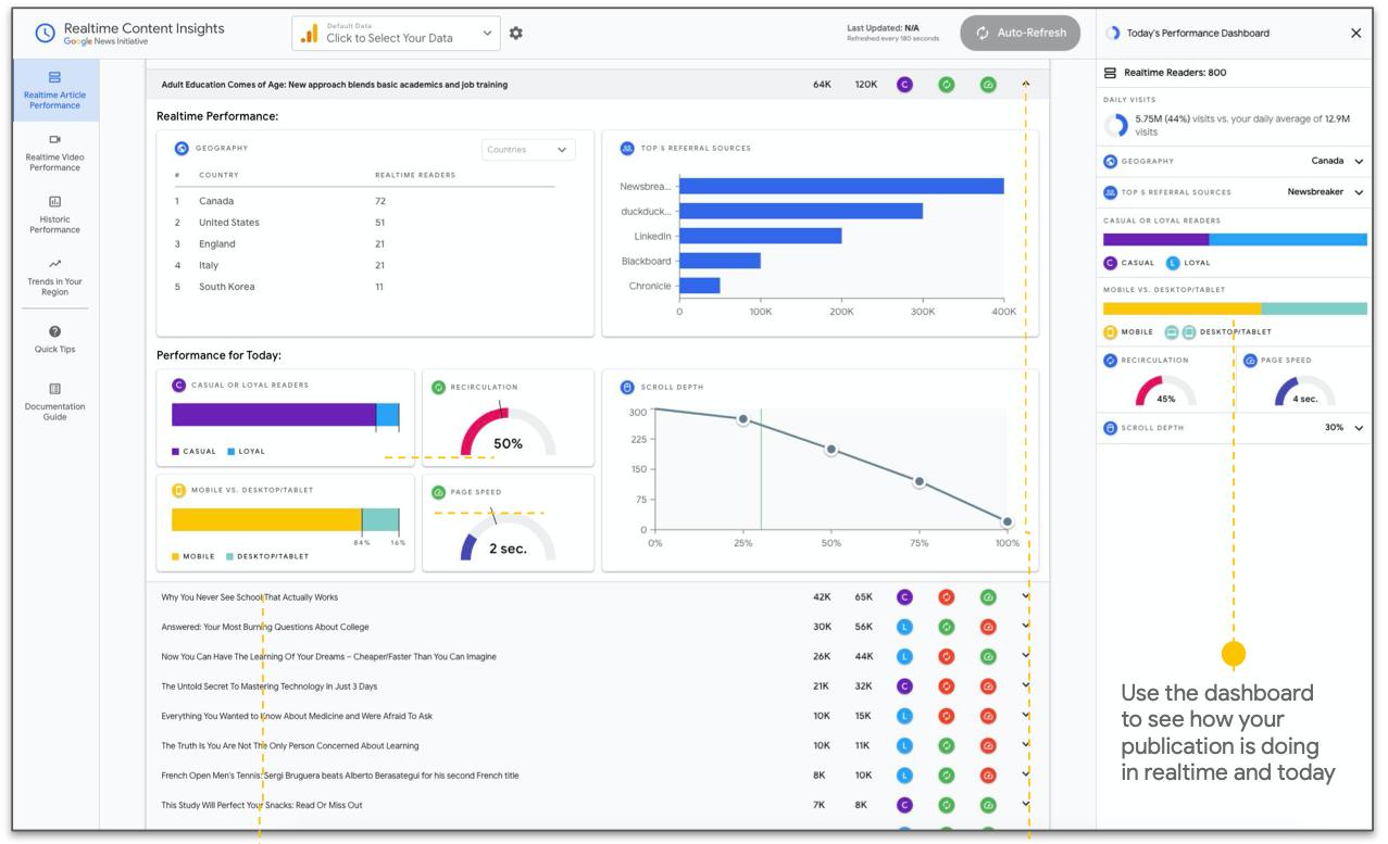 Realtime article performance RCI Google
