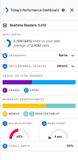 Today's Performance Dashboard (RCI Google)